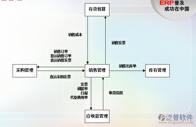 经分析,本库存管理系统选用visual c#.