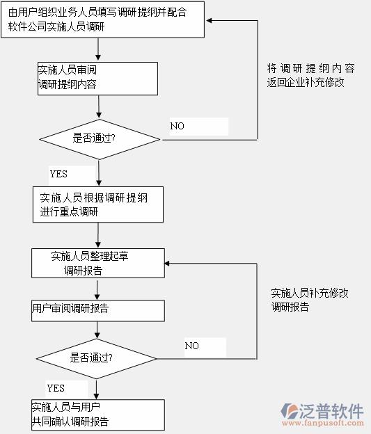调研步骤流程图