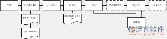 出版行业ERP管理系统开发