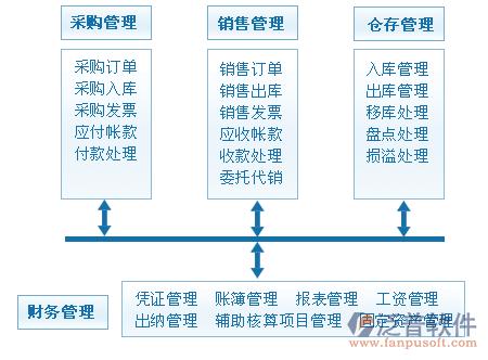 模块功能包括:成本中心会计和基于业务活动的成本核算,用于短期