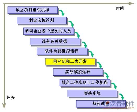 erp系统在企业中实施的步骤有哪些?