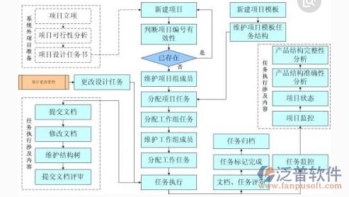 公司项目管理系统结构图