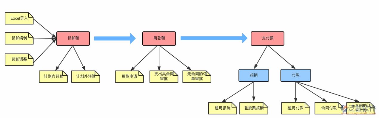 建筑工程公司库存量财务会计软件开发
