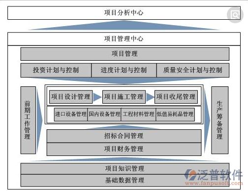 施工企业成本控制_建筑行业施工企业项目理信息系统_泛普软件