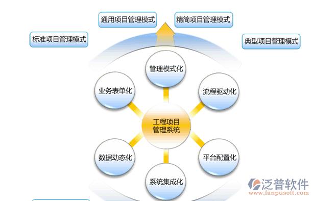 建筑企业质量目标_项目质量管理软件系统_泛普软件