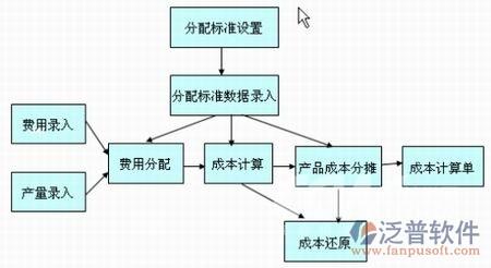施工项目成本管理_建筑工程项目施工成本控制与核算软件_泛普软件