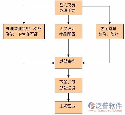 餐饮服务管理软件_餐饮成本管理软件_餐饮企业采购_泛