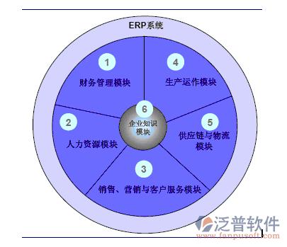 物流职能式组织结构图
