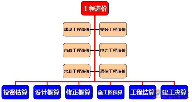 工程项目管理软件及应用图