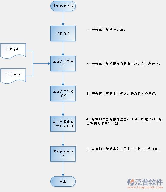 ( 一),订单计划:产品开发过程中,在系统维护bom及工艺流程.