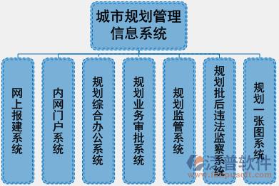 文化规划设计工程项目管理软件