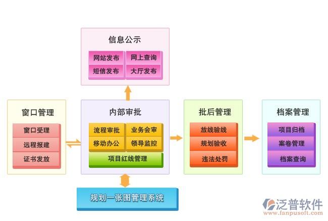 无尘室中央空调工程施工安装项目管理软件