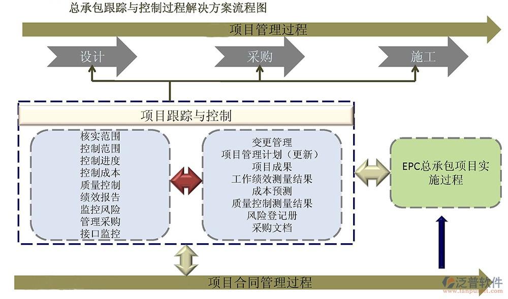 施工企业成本控制_铁路工程企业理系统_铁路工程施工项目理系统_泛普软件