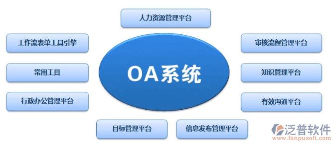 OA办公自动化系统应用