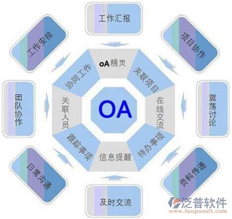 高级oa办公自动化软件平台功能