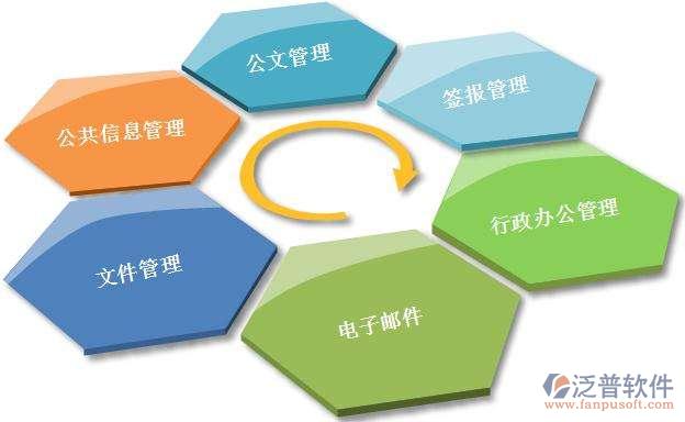 泛普OA办公自动化系统功能体现