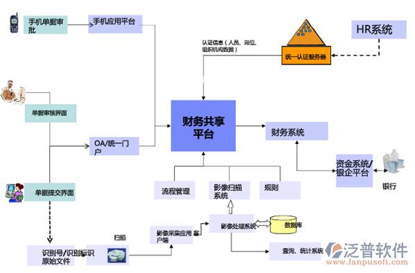 财务共享OA管理软件系统.png
