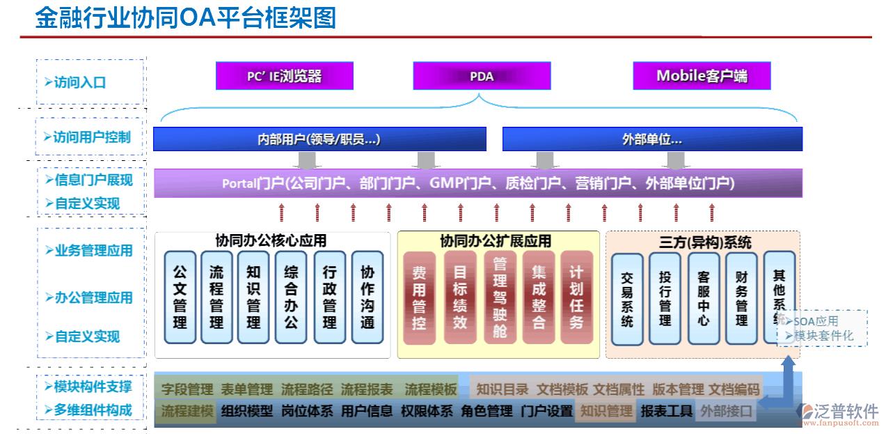 政府oa办公系统方案_金融行业oa系统_投资管理公司oa办公系统_OA系统_泛普软件
