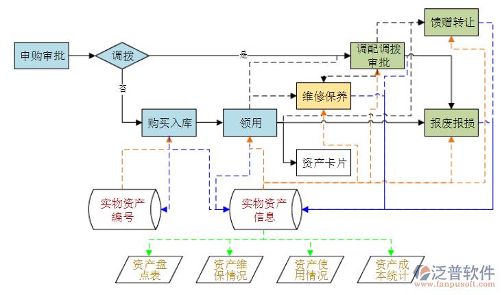OA系统资产管理.png