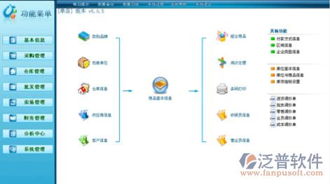 信息管理与信息服务_信息管理系统软件概述与功能_泛普软件